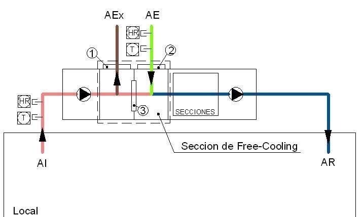 Funcionamiento de un sistema de free cooling
