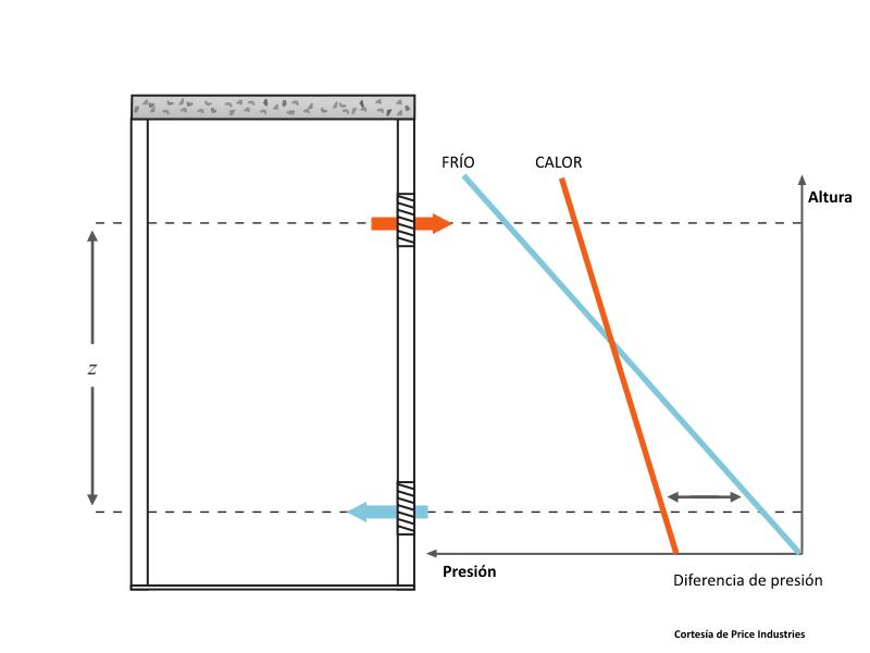 Ventilación natural por diferencia de temperaturas
