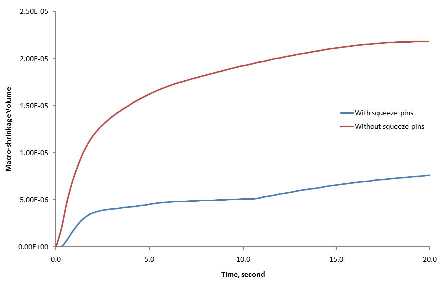 Reducción de la macroporosidad-rechupe mediante squeeze pins en FLOW-3D Cast