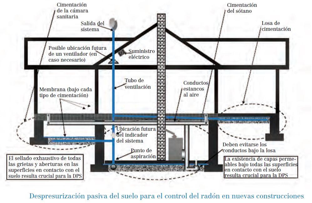 Despresurización pasiva suelo eliminar radón