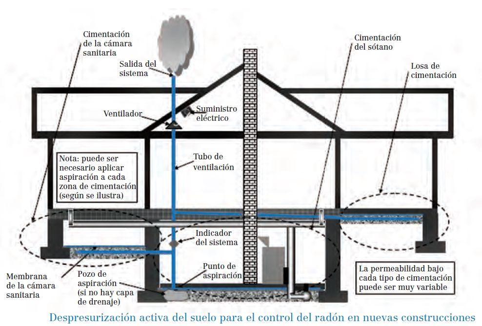 Despresurizacion suelo eliminar radon